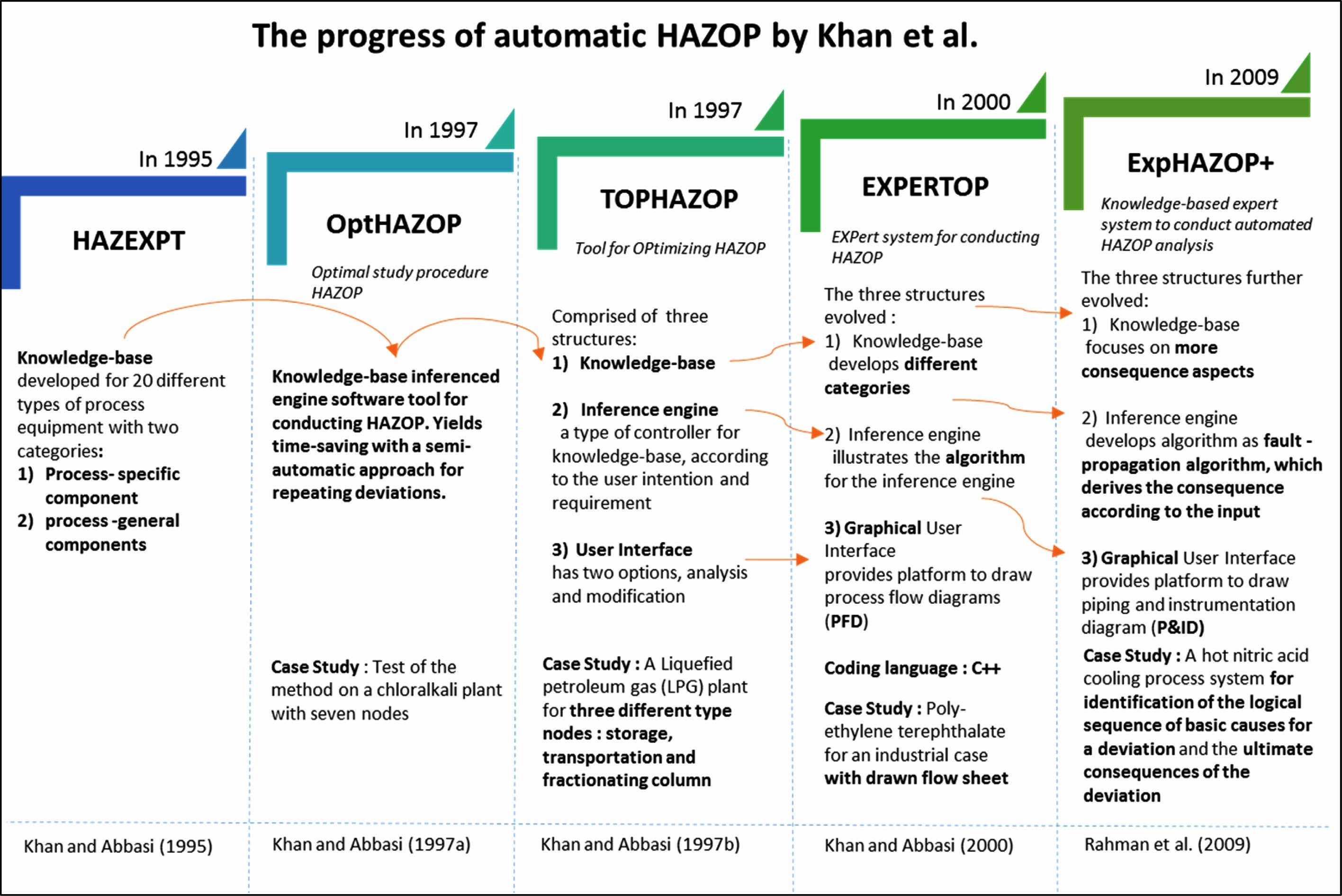 Process Hazard Analysis Template Beautiful Hazop Worksheet Template
