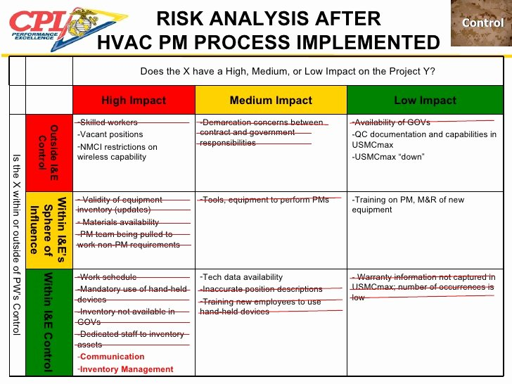 Process Hazard Analysis Template Luxury Usmc Shops Pm Project Dec 3 2008