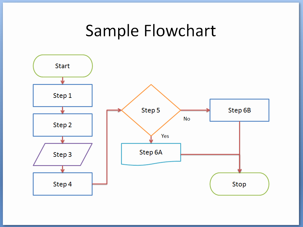 Process Map Template Excel Fresh 8 Flowchart Templates Excel Templates