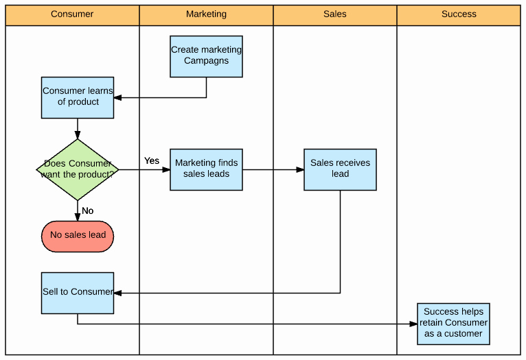 Process Map Template Excel Luxury How to Make A Swimlane Diagram In Excel