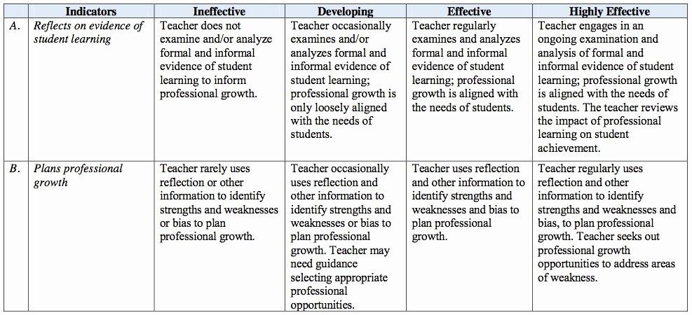 Professional Development Plan for Teachers Example Fresh Standard 7 Appr Teacher Evaluations