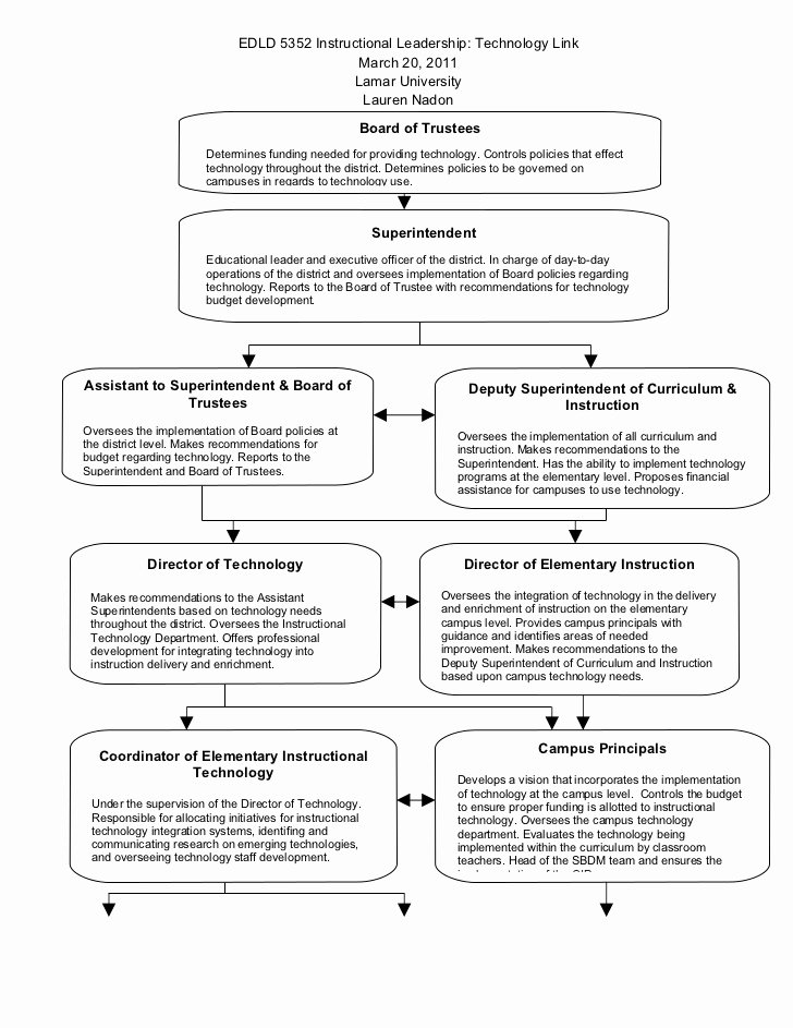 Professional Development Plan for Teachers Template Awesome Technology Professional Development Action Plan