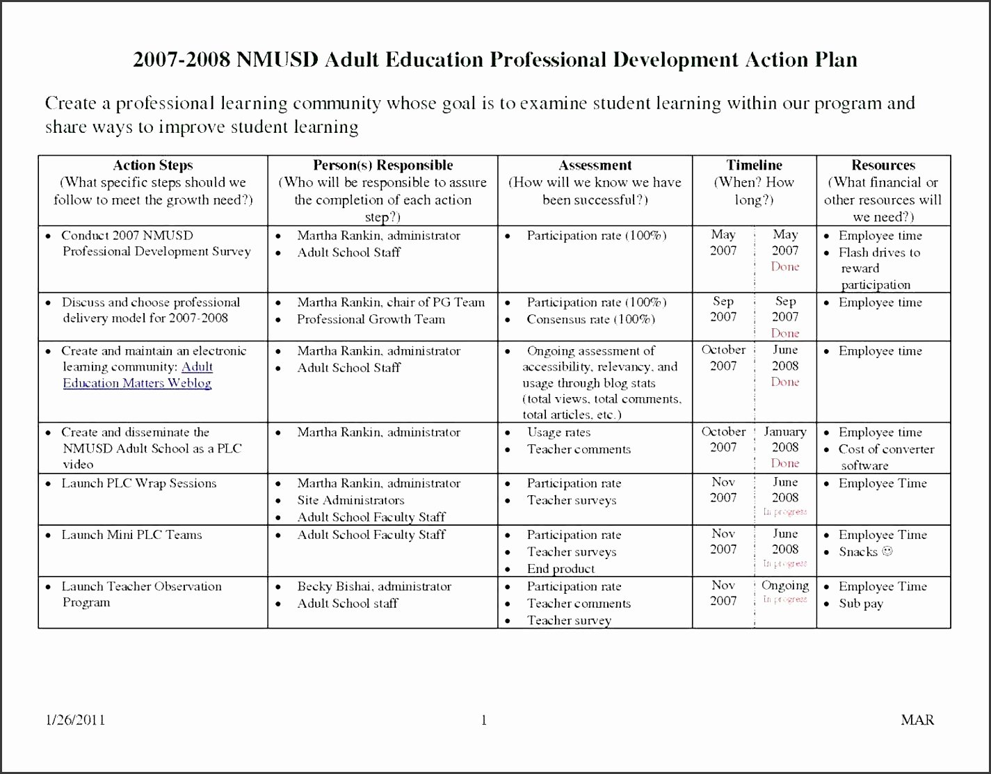 Professional Development Plan for Teachers Template Fresh 6 Professional Action Plan Template Sampletemplatess