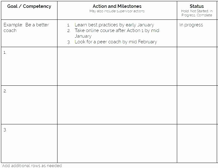 Professional Development Plan for Teachers Template Lovely Professional Development Template – Eunityfo