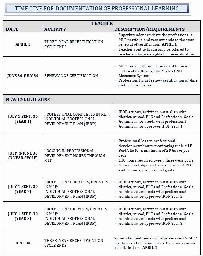 Professional Development Plan Sample for Teachers Best Of Teachers Sanborn Regional School District Professional
