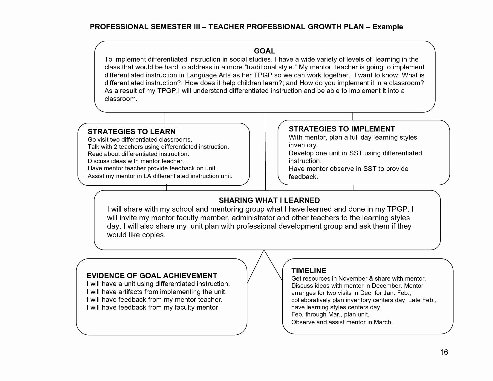 Professional Development Plan Sample for Teachers Lovely Learning Plans or Goals for Teachers