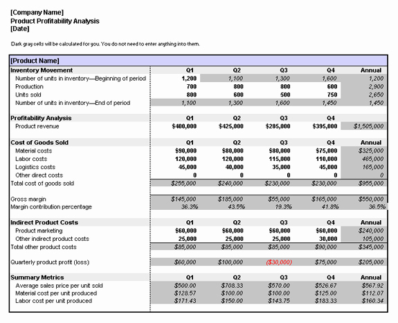Profitability Analysis Template Inspirational Product Profitability Analysis Business