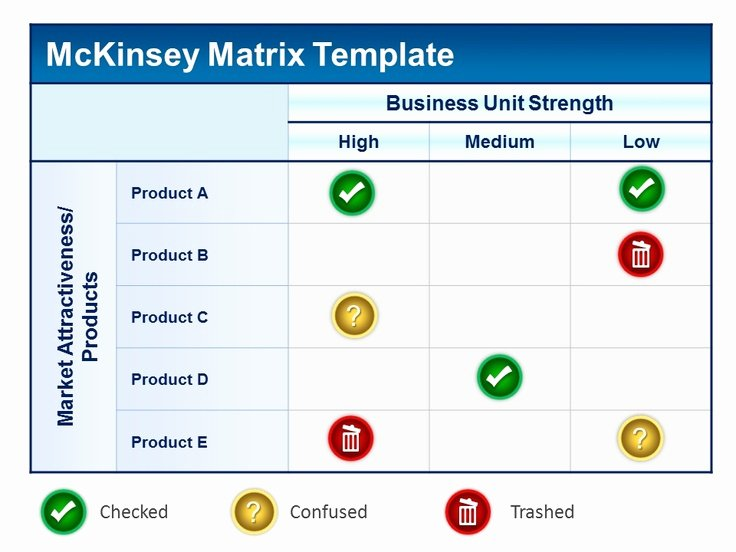 Profitability Analysis Template Unique Mckinsey Matrix Powerpoint Template Product Profitability