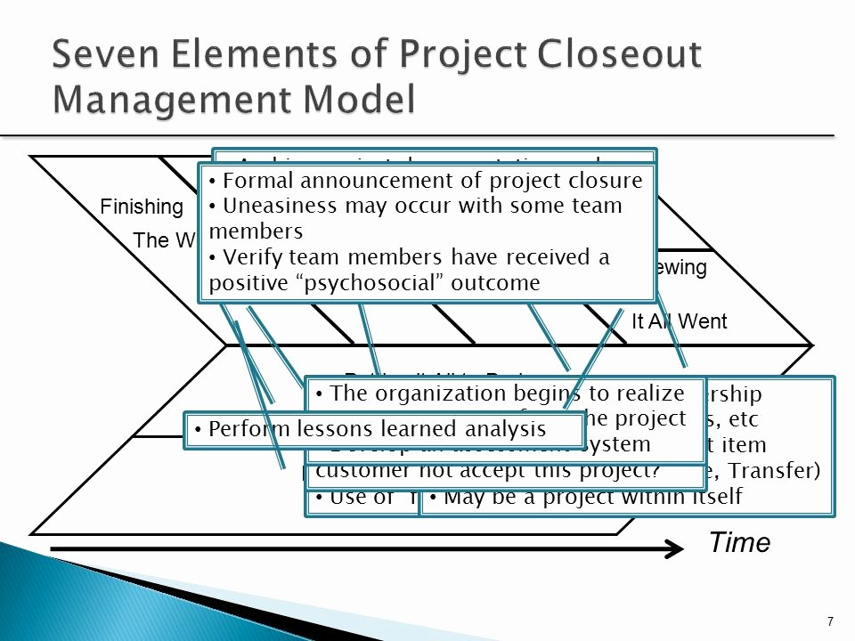Project Closeout Checklist Sample Unique Project Close Out and Termination Ppt Video Online