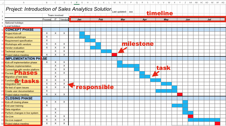 Project Plan Template Excel Free Best Of 5 Proven Project Templates for Free