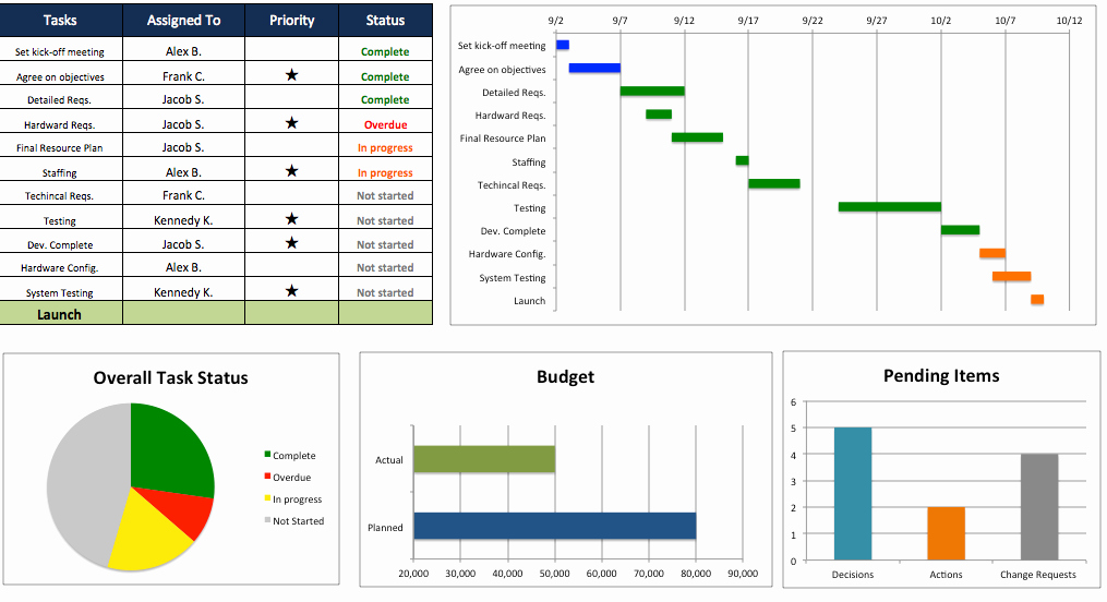 Project Plan Template Excel Free Elegant Free Excel Project Management Templates