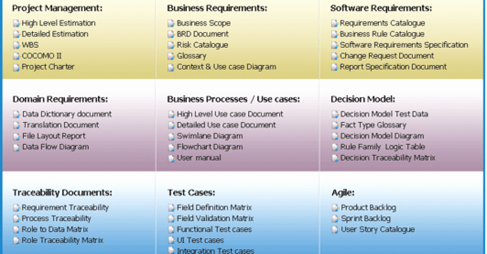 Project Requirements Document Example Beautiful How to Write Functional Requirement