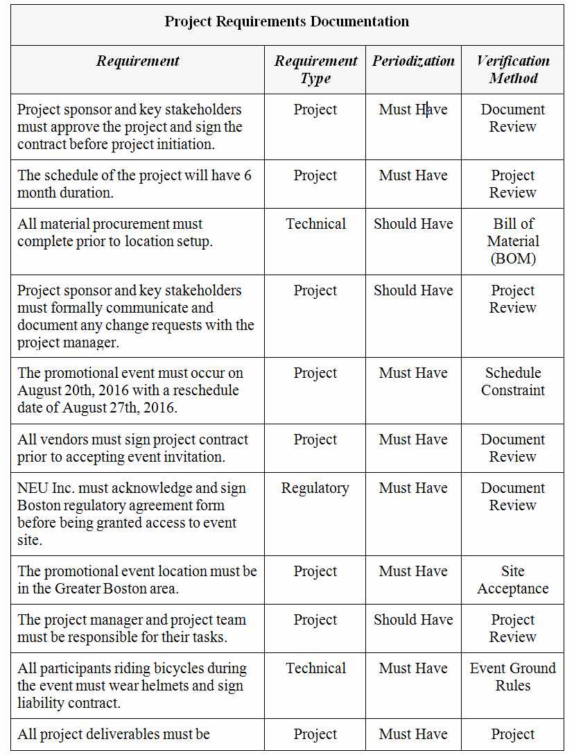 """Project Requirements Document Example Inspirational Project Scope Management Plan—for """"brighton Family"""