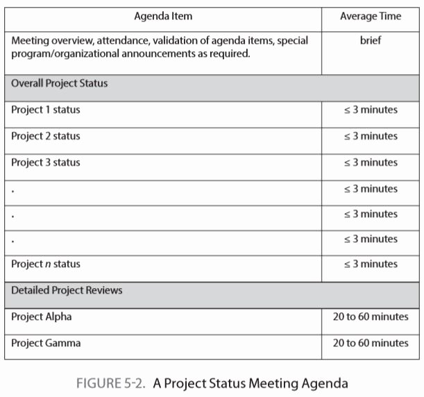 Project Status Meeting Agenda Awesome Project Status Meeting Frequency Saas Resource & Project