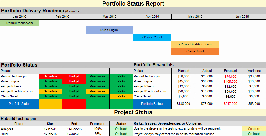 Project Status Report Template Excel Beautiful Project Status Report Template Free Project Management