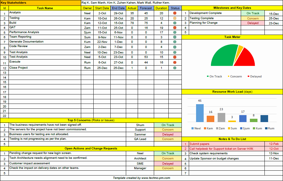 Project Status Report Template Excel Luxury Project Status Report Template Free Downloads 13 Samples