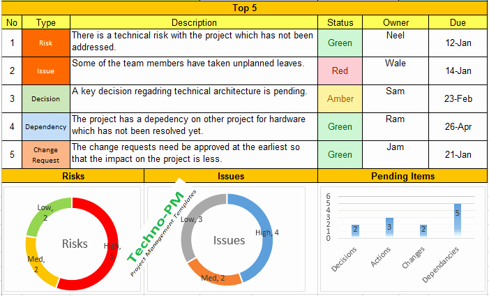Project Status Template Excel New Weekly Status Report format Excel Download Free Project