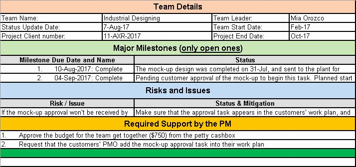 Project Status Update Email Sample Best Of Project Status Update Email Sample Templates and