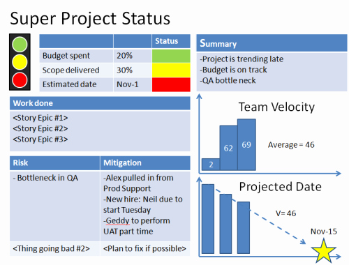 Project Status Update Email Sample Elegant Agile Project Status Reports – Example 1
