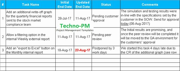 Project Status Update Email Sample Fresh Project Status Update Email Sample Templates and