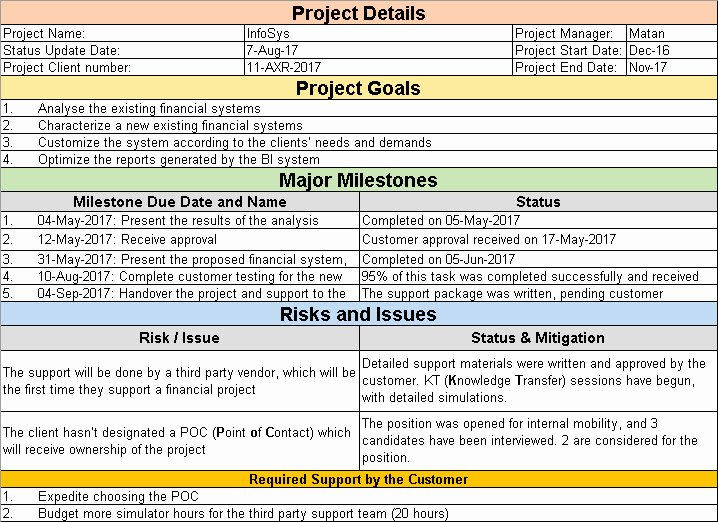 Project Status Update Email Sample Luxury Project Status Update Email Sample Templates and