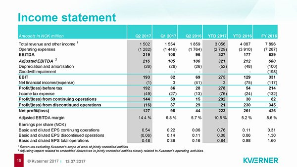Quarterly Income Statements Best Of Kvaerner Key Financials