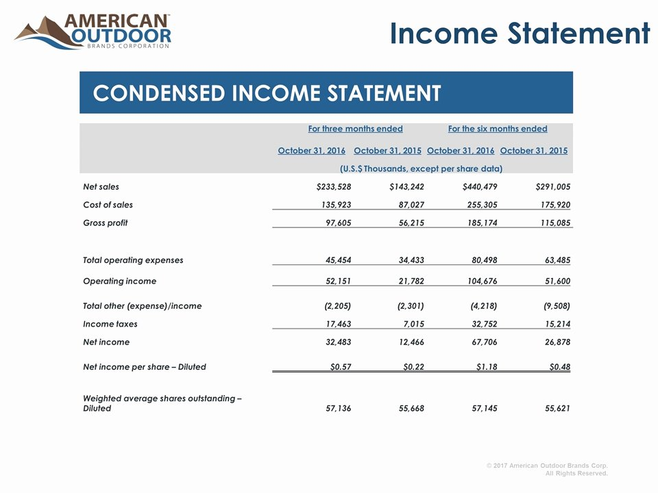 Quarterly Income Statements Inspirational Slide 46