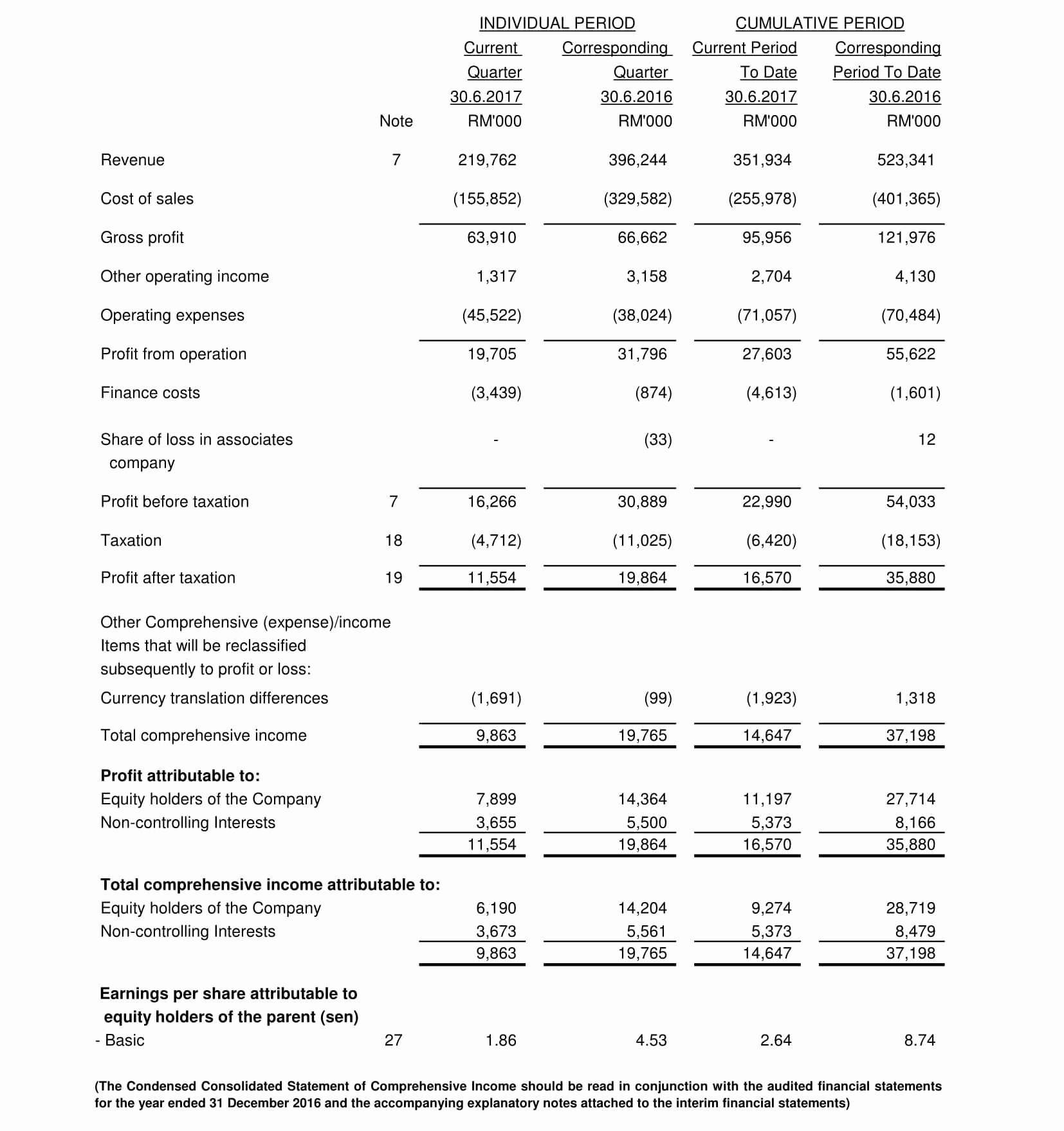 Quarterly Income Statements Luxury Protasco Berhad Financial Quarterly