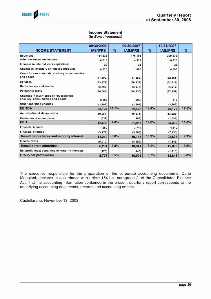 Quarterly Income Statements New Quarterly Report Of the Granitifiandre Group at September