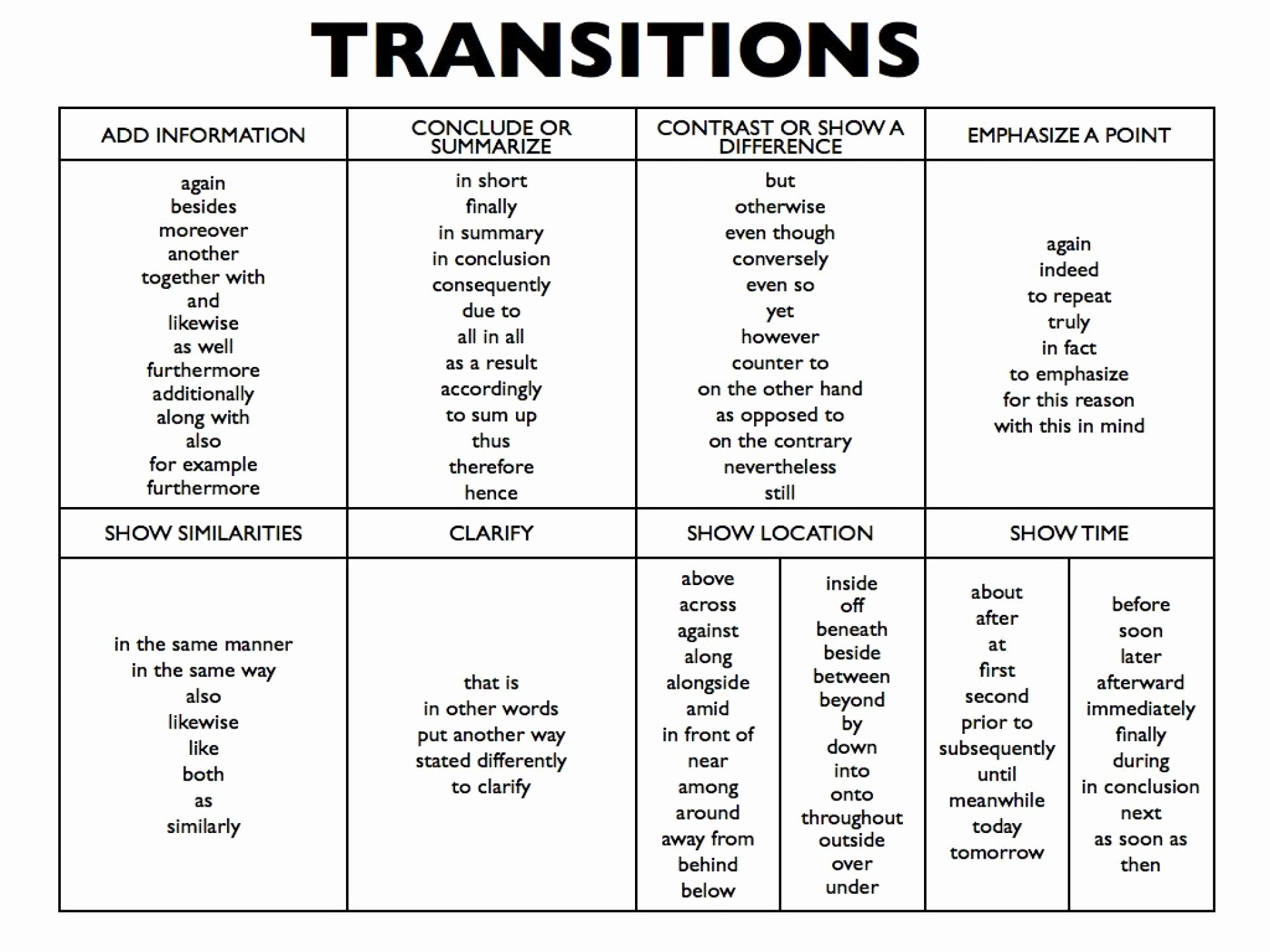 Research Paper Transition Words Elegant 025 Essay Example Sentence Starters for thatsnotus