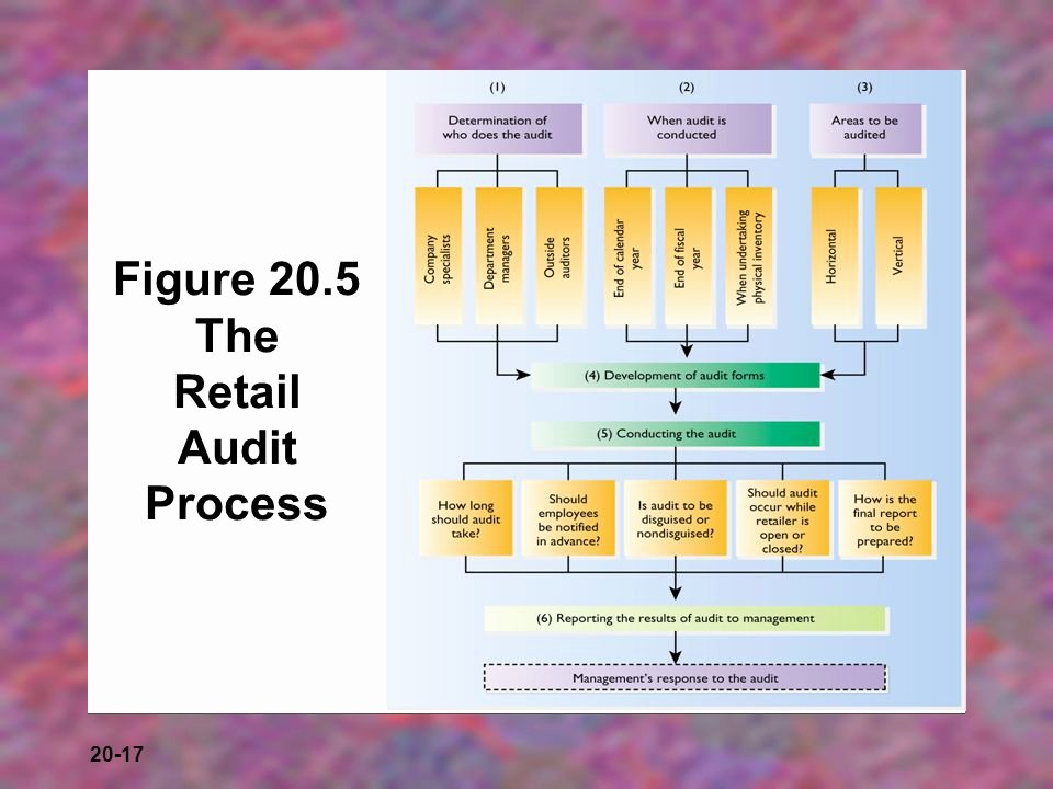 Retail Store Audit Checklist Awesome Integrating and Controlling the Retail Strategy Ppt