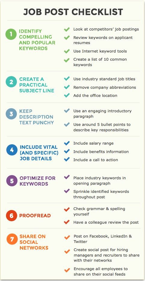 Retail Store Daily Checklist Elegant A Checklist for Creating Effective Job Postings