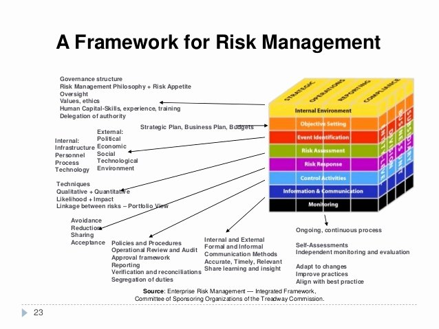 Risk Management Strategy Template Awesome Enterprise Risk Management Plan Template Templates