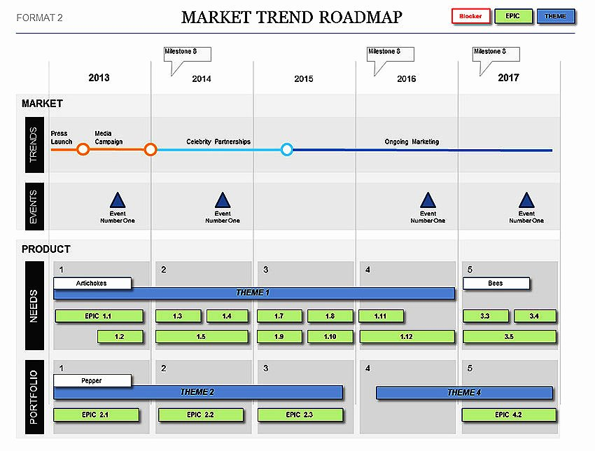 Roadmap Template Excel Free Download Awesome Market Trend Roadmap Template Plans events & Kpis
