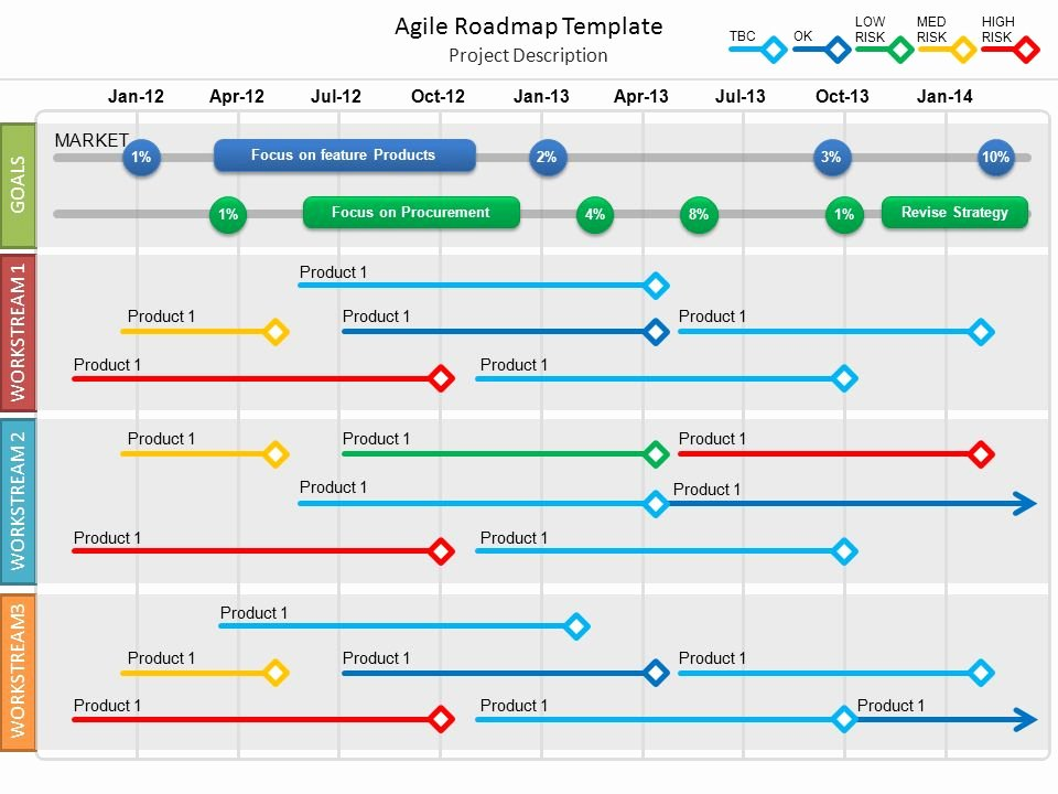 Roadmap Template Excel Free Download Best Of Agile Roadmap Template Ppt Video Online