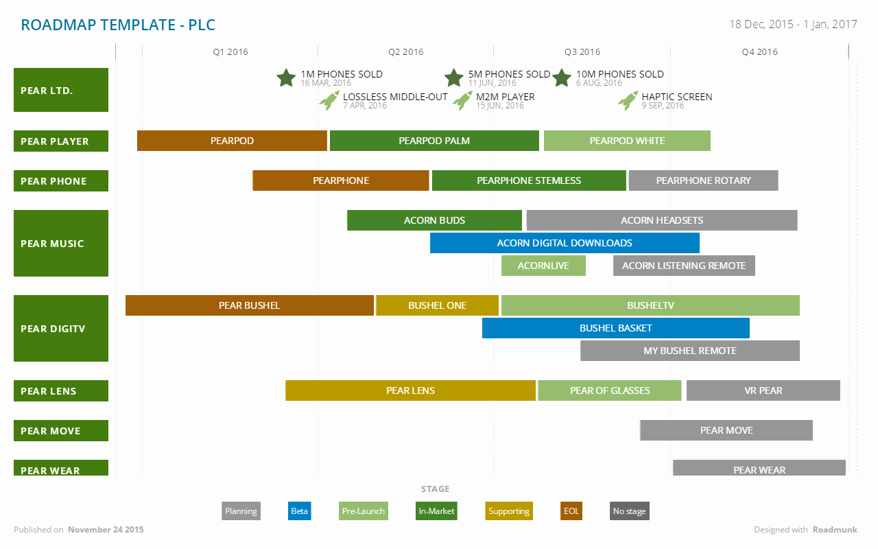 Roadmap Template Excel Free Download Inspirational Product Roadmap Template Excel