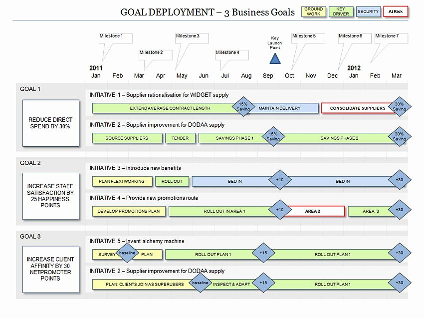 Roadmap Template Excel Free Download New Powerpoint Business Goal Deployment Roadmap Template