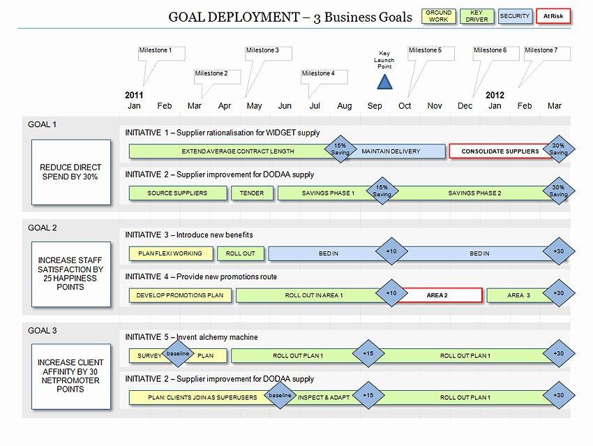 Roadmap Template Excel Free Download Unique Business Roadmap Template Excel
