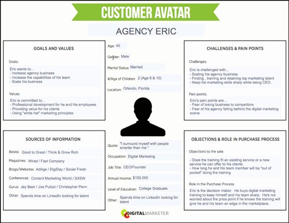 Sales Customer Profile Template Beautiful How to Create A Concrete Buyer Persona with Templates