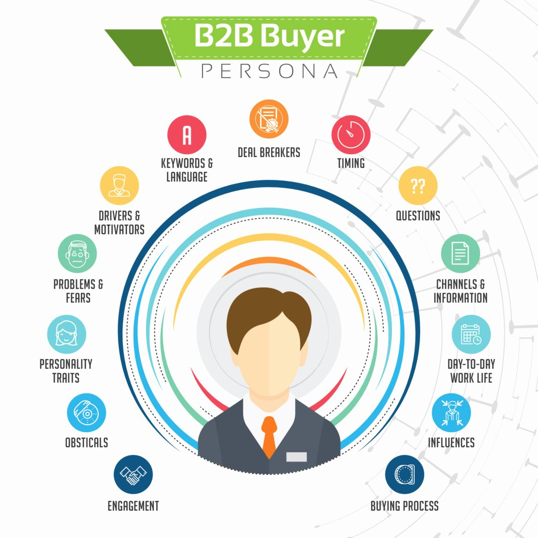 Sales Customer Profile Template Lovely How to Create Customer Profiles Er Personas for B2b