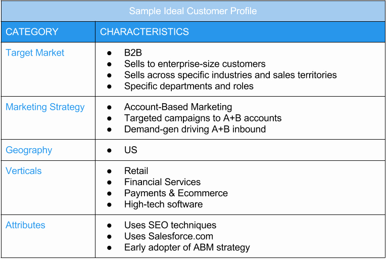 Sales Customer Profile Template Luxury Stop Yelling at Prospects How to Build An Ideal Customer