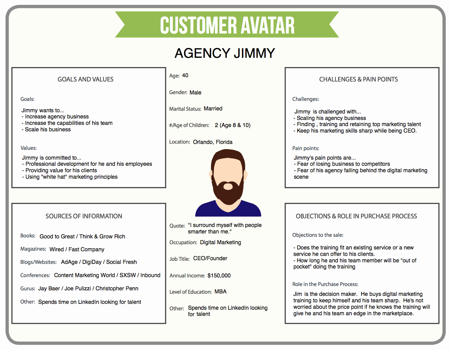 Sales Customer Profile Template New Customer Avatar Template Free Download