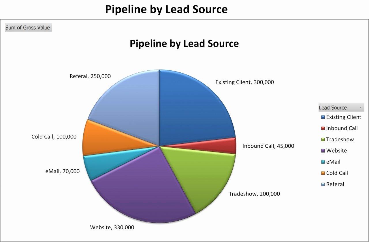 Sales Pipeline Template Excel Elegant Sales Pipeline Template Excel