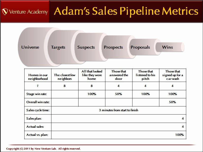 Sales Pipeline Template Excel Fresh 3 Sales Pipeline Templates Excel Xlts