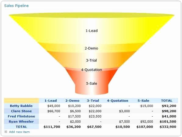 Sales Pipeline Template Excel Inspirational 9 Sales Pipeline Templates Excel Templates