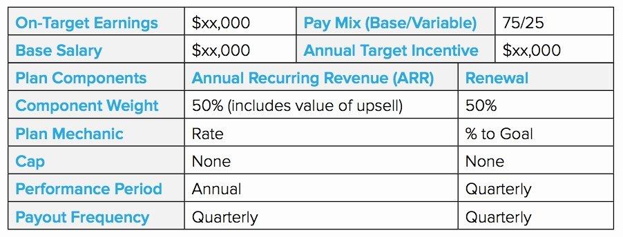 Sample Bonus Plan Document Unique Sales Mission Structure Template 2018