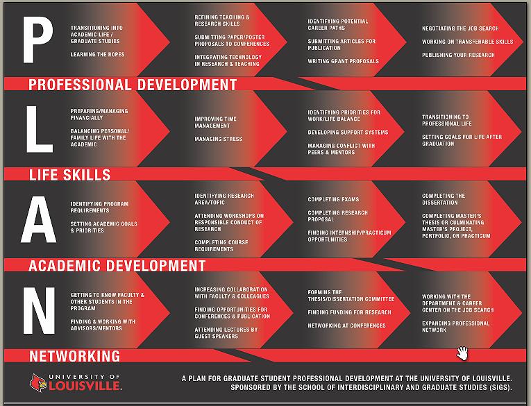 Sample Professional Development Plan Best Of Plan Professional Development — School Of