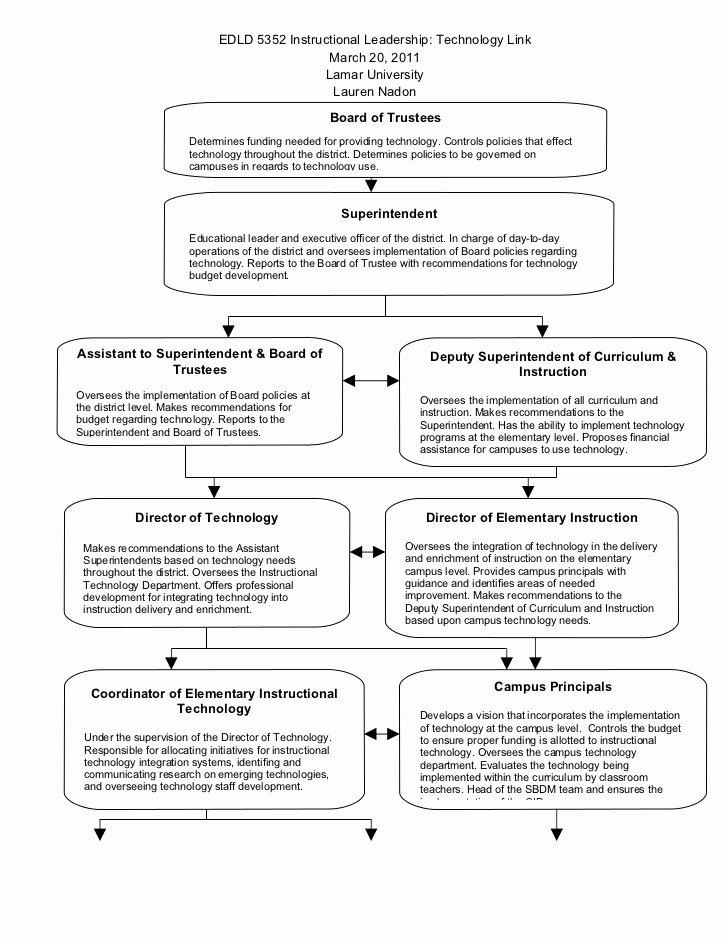 Sample Professional Development Plan New Technology Professional Development Action Plan