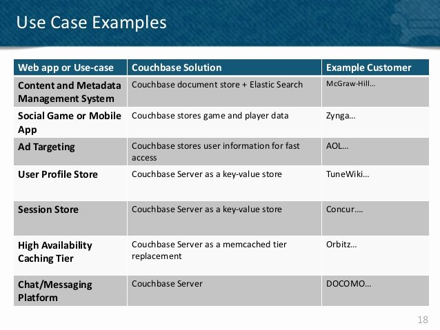 Sample Use Case Document Inspirational Couchbase Server 2 0 Use Cases