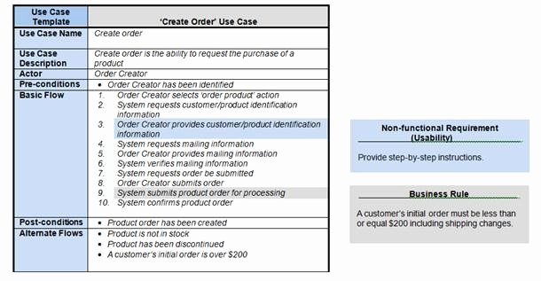 Sample Use Case Document Inspirational How Requirements Use Cases Facilitate the Sdlc